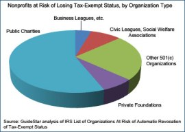 Non-Profits At Risk of Losing Tax Exempt Status by Organization Type (GuideStar.org)